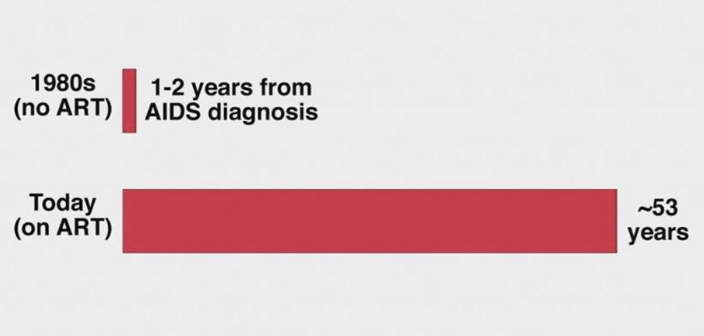 Espérance de vie d'une personne de 20 ans diagnostiquée VIH+, 1980 et 2016