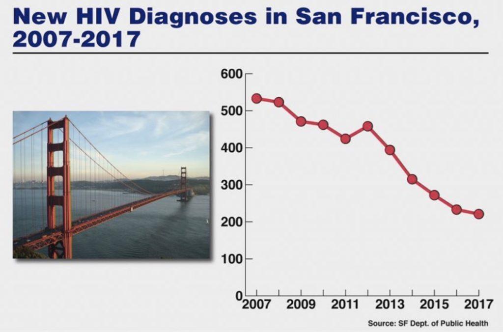 Baisse du nombre de contaminations à San Francisco entre 2007 et 2017.