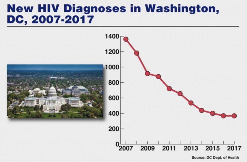Baisse du nombre de contaminations à Washington DC entre 2007 et 2017.